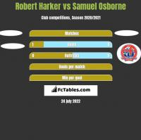 Robert Harker vs Samuel Osborne h2h player stats