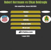 Robert Herrmann vs Efkan Bekiroglu h2h player stats