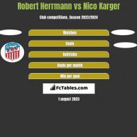 Robert Herrmann vs Nico Karger h2h player stats