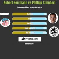 Robert Herrmann vs Phillipp Steinhart h2h player stats