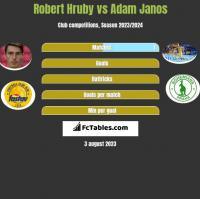 Robert Hruby vs Adam Janos h2h player stats