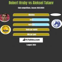 Robert Hruby vs Aleksei Tataev h2h player stats
