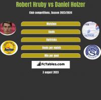 Robert Hruby vs Daniel Holzer h2h player stats