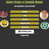 Robert Hruby vs Dominik Masek h2h player stats