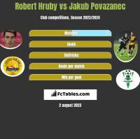 Robert Hruby vs Jakub Povazanec h2h player stats