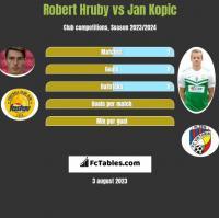 Robert Hruby vs Jan Kopic h2h player stats