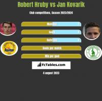 Robert Hruby vs Jan Kovarik h2h player stats