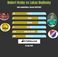 Robert Hruby vs Lukas Budinsky h2h player stats