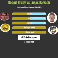 Robert Hruby vs Lukas Kalvach h2h player stats