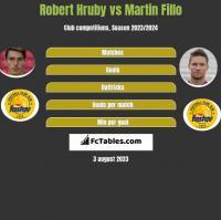 Robert Hruby vs Martin Fillo h2h player stats