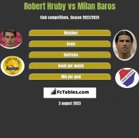 Robert Hruby vs Milan Baros h2h player stats