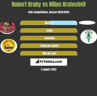 Robert Hruby vs Milos Kratochvil h2h player stats