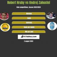 Robert Hruby vs Ondrej Zahustel h2h player stats