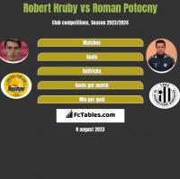 Robert Hruby vs Roman Potocny h2h player stats