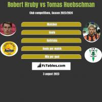 Robert Hruby vs Tomas Huebschman h2h player stats