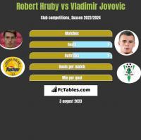 Robert Hruby vs Vladimir Jovovic h2h player stats