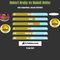 Robert Hruby vs Rudolf Reiter h2h player stats