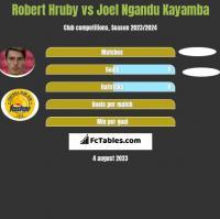 Robert Hruby vs Joel Ngandu Kayamba h2h player stats