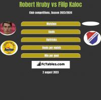 Robert Hruby vs Filip Kaloc h2h player stats