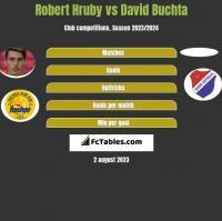 Robert Hruby vs David Buchta h2h player stats