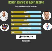 Robert Ibanez vs Ager Aketxe h2h player stats
