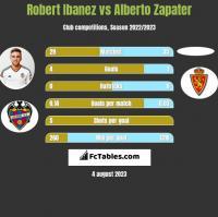 Robert Ibanez vs Alberto Zapater h2h player stats