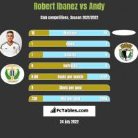 Robert Ibanez vs Andy h2h player stats