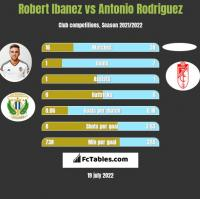 Robert Ibanez vs Antonio Rodriguez h2h player stats