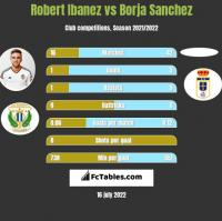 Robert Ibanez vs Borja Sanchez h2h player stats