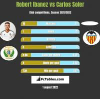 Robert Ibanez vs Carlos Soler h2h player stats