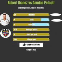Robert Ibanez vs Damian Petcoff h2h player stats