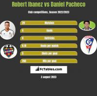 Robert Ibanez vs Daniel Pacheco h2h player stats
