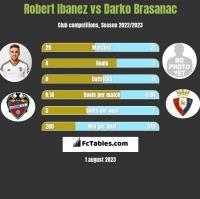 Robert Ibanez vs Darko Brasanac h2h player stats