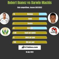 Robert Ibanez vs Darwin Machis h2h player stats