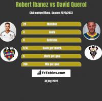 Robert Ibanez vs David Querol h2h player stats