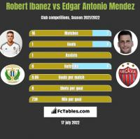 Robert Ibanez vs Edgar Antonio Mendez h2h player stats