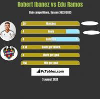 Robert Ibanez vs Edu Ramos h2h player stats