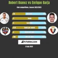 Robert Ibanez vs Enrique Barja h2h player stats
