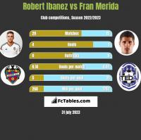 Robert Ibanez vs Fran Merida h2h player stats