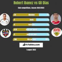 Robert Ibanez vs Gil Dias h2h player stats