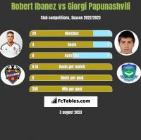 Robert Ibanez vs Giorgi Papunashvili h2h player stats