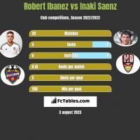 Robert Ibanez vs Inaki Saenz h2h player stats