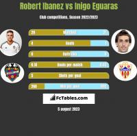 Robert Ibanez vs Inigo Eguaras h2h player stats