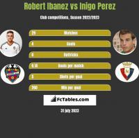 Robert Ibanez vs Inigo Perez h2h player stats
