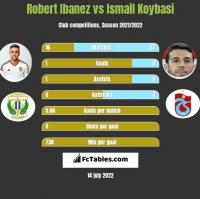 Robert Ibanez vs Ismail Koybasi h2h player stats
