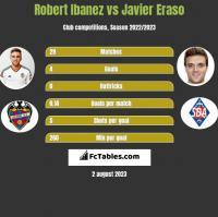 Robert Ibanez vs Javier Eraso h2h player stats