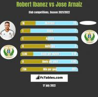 Robert Ibanez vs Jose Arnaiz h2h player stats