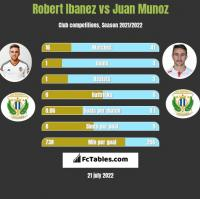 Robert Ibanez vs Juan Munoz h2h player stats