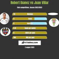 Robert Ibanez vs Juan Villar h2h player stats