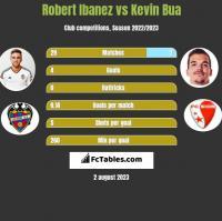 Robert Ibanez vs Kevin Bua h2h player stats